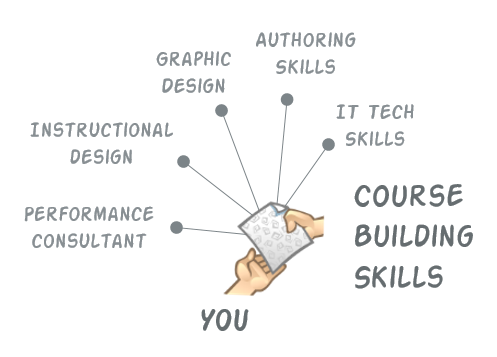 What S The Best Job Title For Those Who Build E Learning Courses The Rapid E Learning Blog