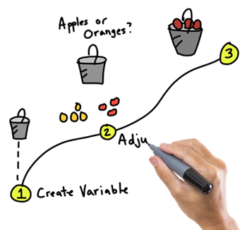 Articulate Rapid E-Learning Blog - practice visual thinking skills for e-learning